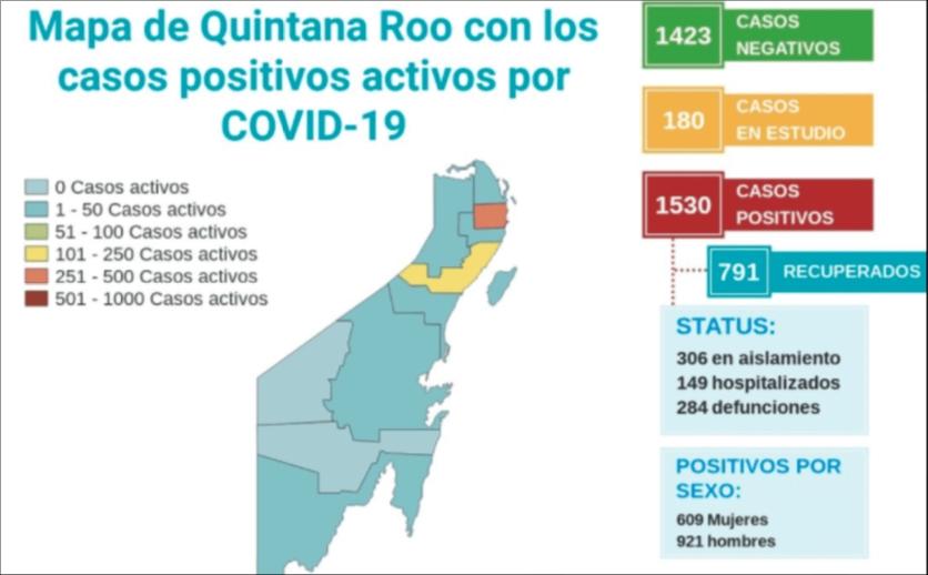 Coronavirus mantiene tendencia al alza en Quintana Roo