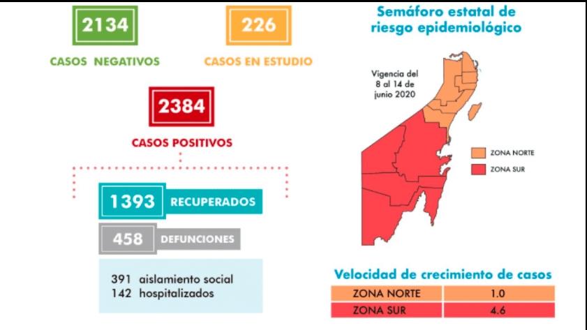 Suman 55 pacientes nuevos con coronavirus en Quintana Roo; van 2,384