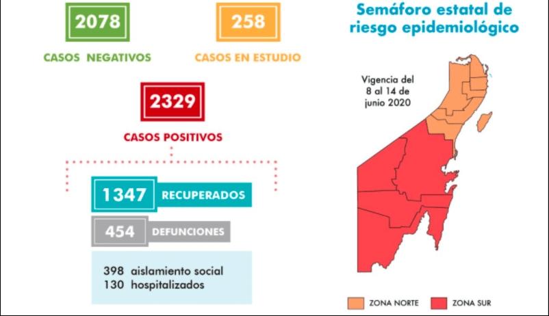 Con 47 nuevos casos, llega Quintana Roo a 2,329 casos positivos en covid-19