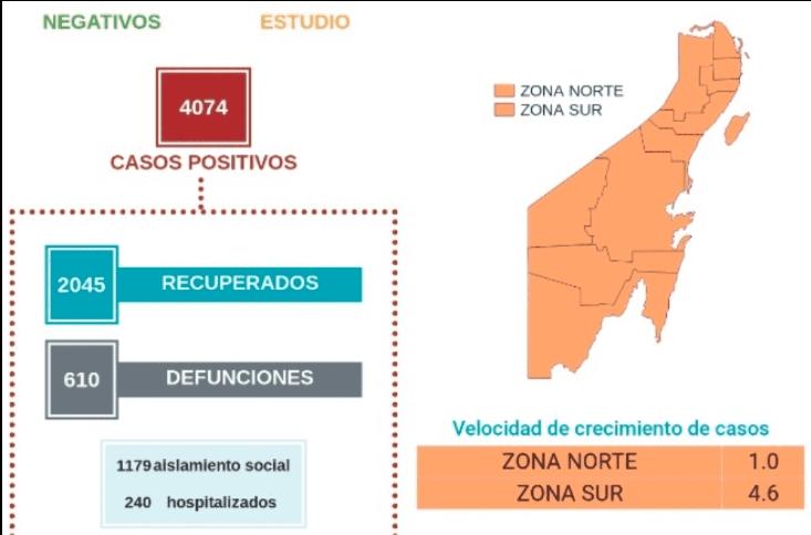 Suman 105 más casos activos de coronavirus en Quintana Roo